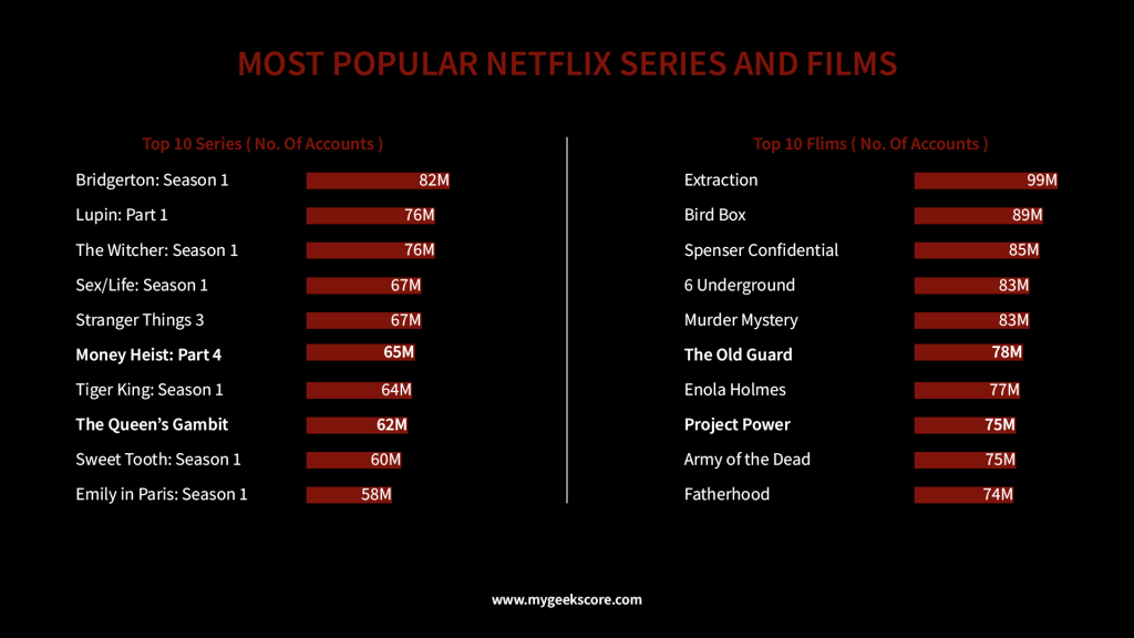 Most Popular Netflix Series & Movies in terms of accounts - My Geek Score